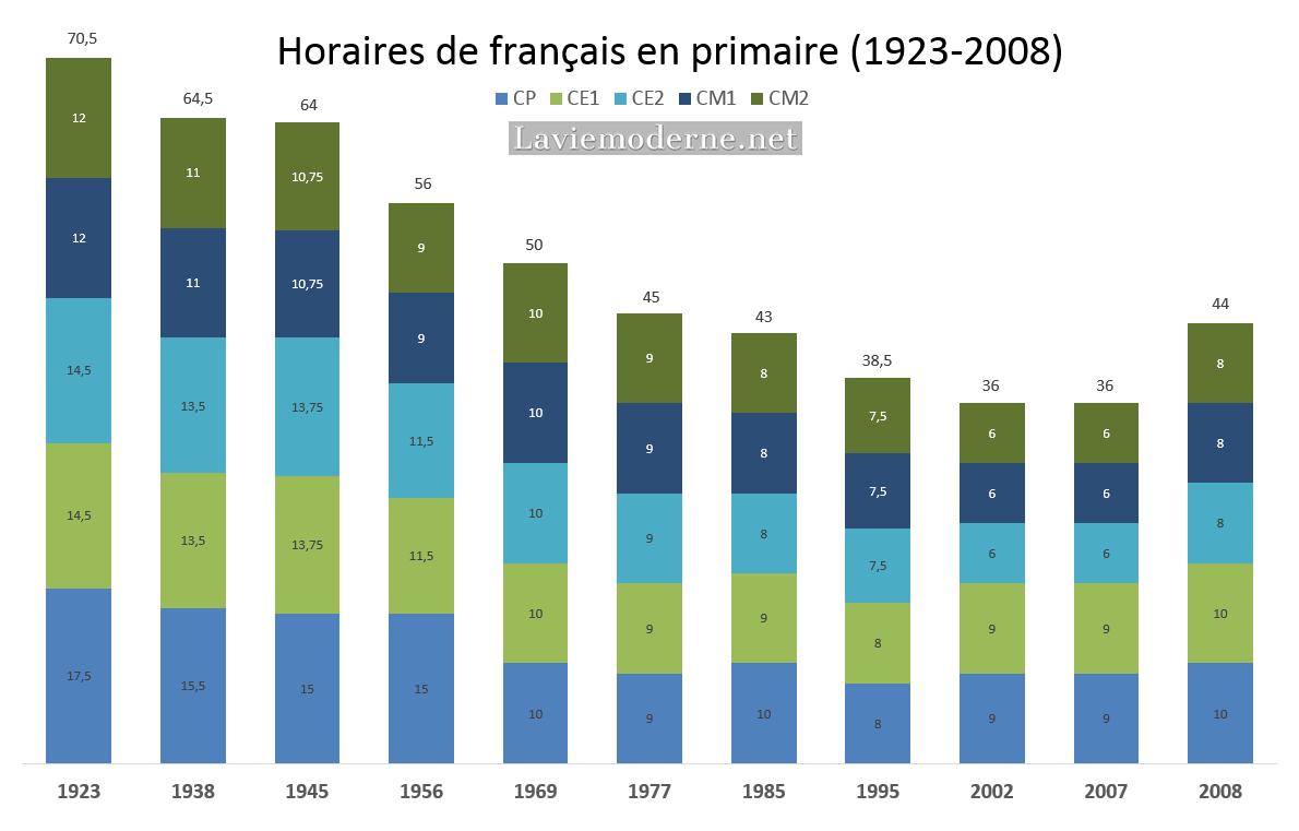L'évolution des horaires de français en primaire de 1923 à 2008